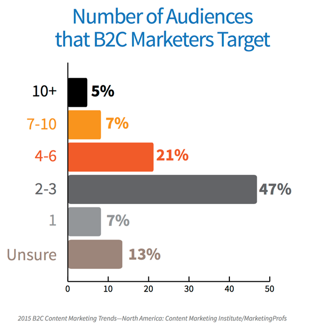 o of audiences that B2C Marketers Target