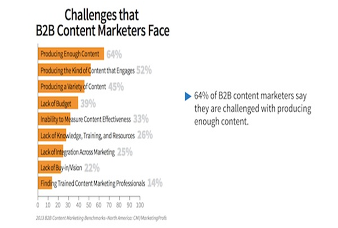 challanges that B2B Marketers face