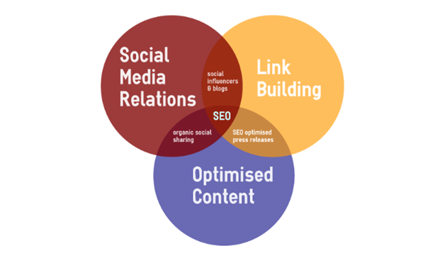 seo link building smo optimized content