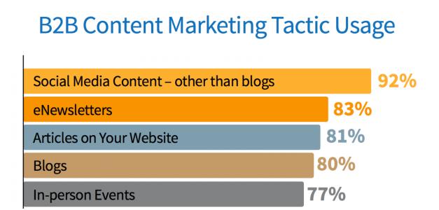 B2B Content Marketing Tactics Usage in content Marketing