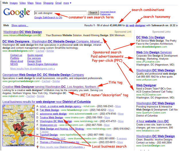 SERPs overview